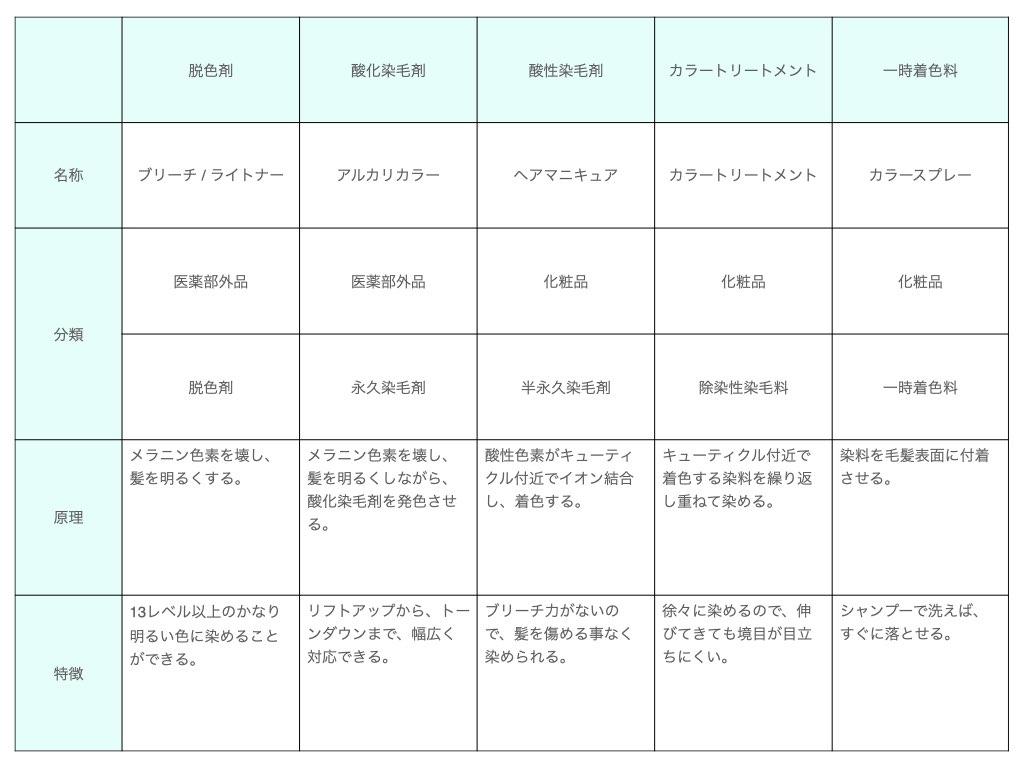 カラーリングの種類と分類の表