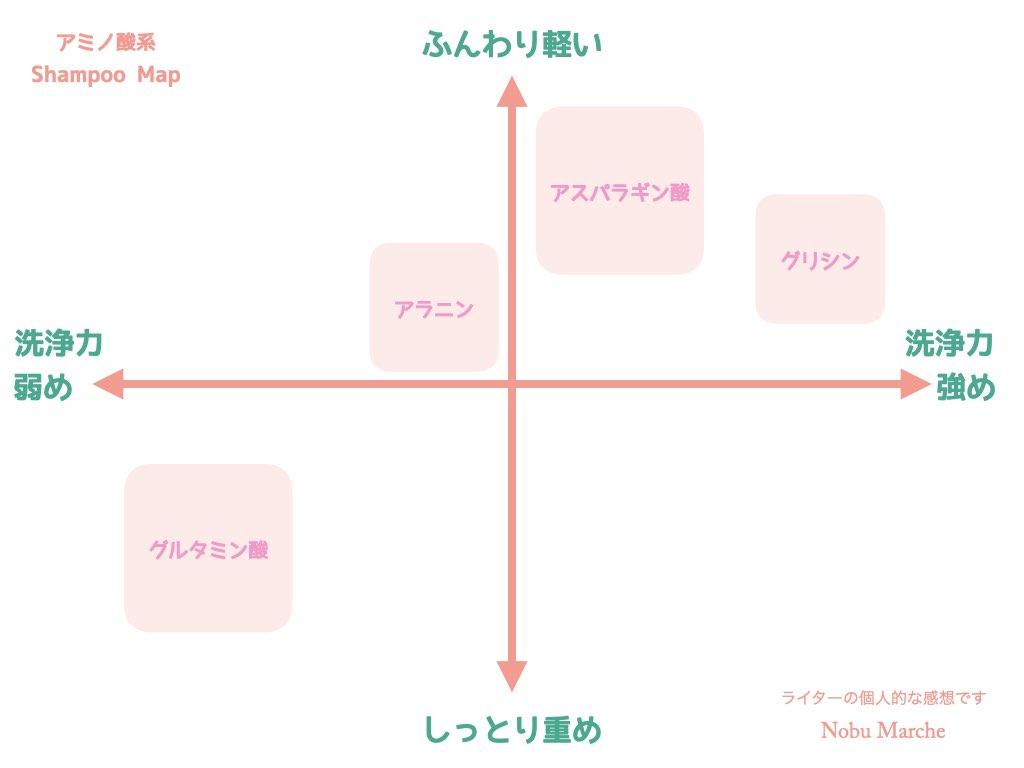 アミノ酸シャンプーの種類の違いを表にまとめた